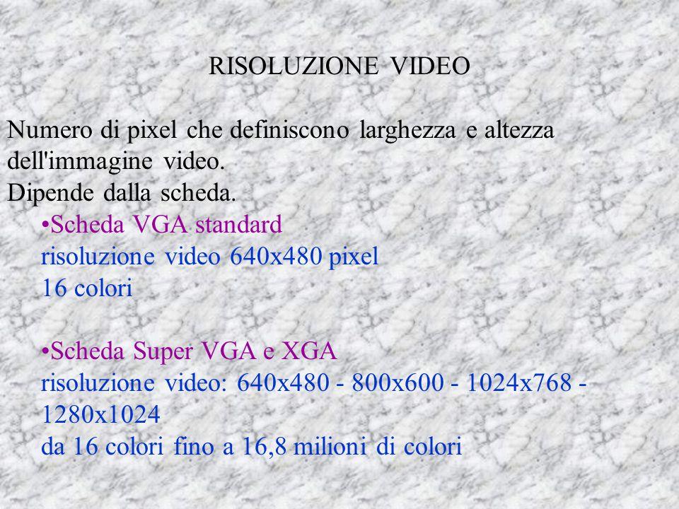 RISOLUZIONE VIDEO Numero di pixel che definiscono larghezza e altezza dell immagine video. Dipende dalla scheda.