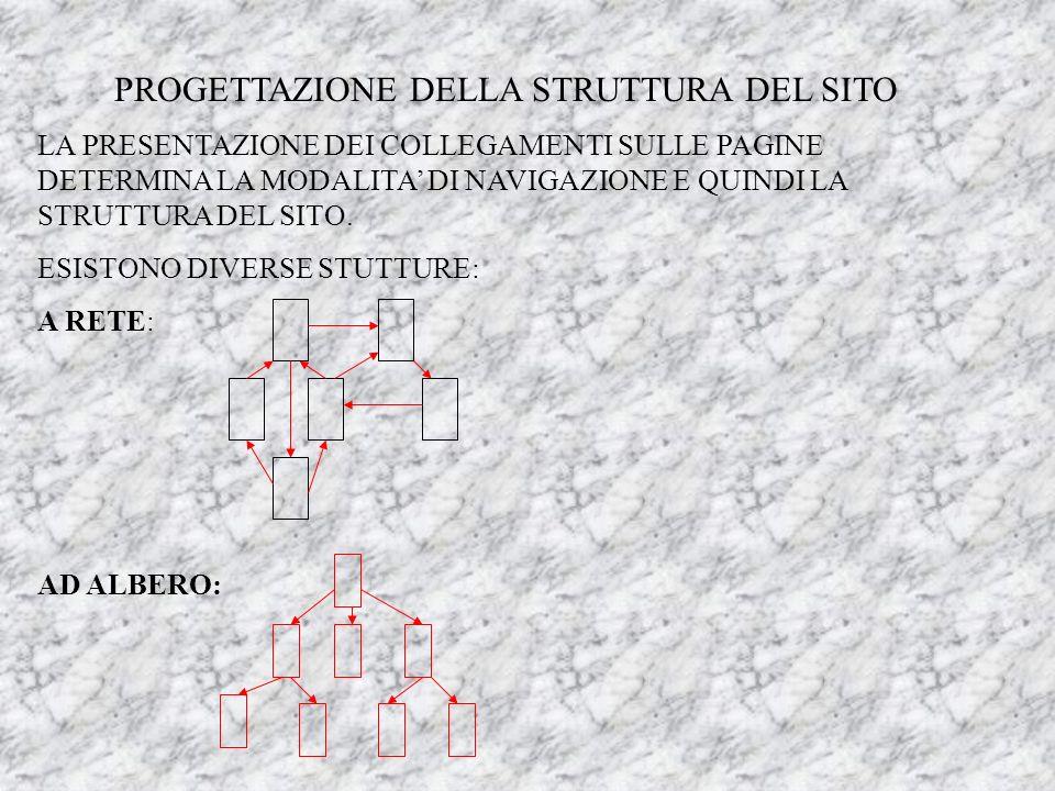 PROGETTAZIONE DELLA STRUTTURA DEL SITO