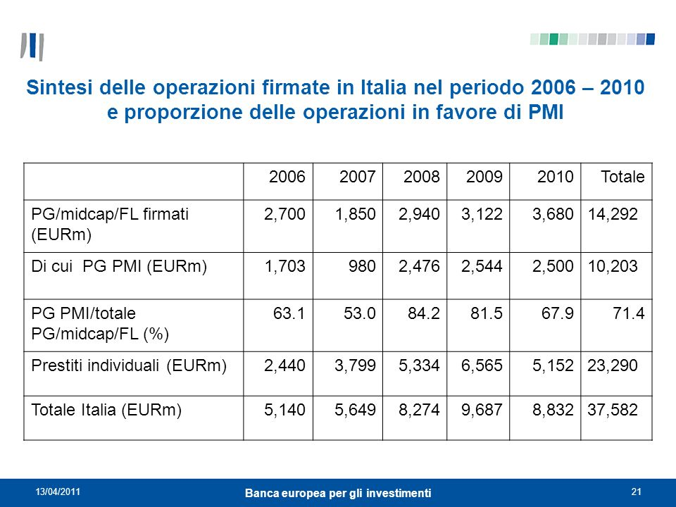 Banca europea per gli investimenti