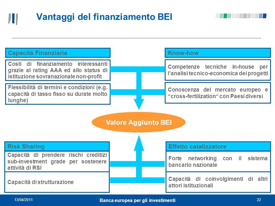 Vantaggi del finanziamento BEI