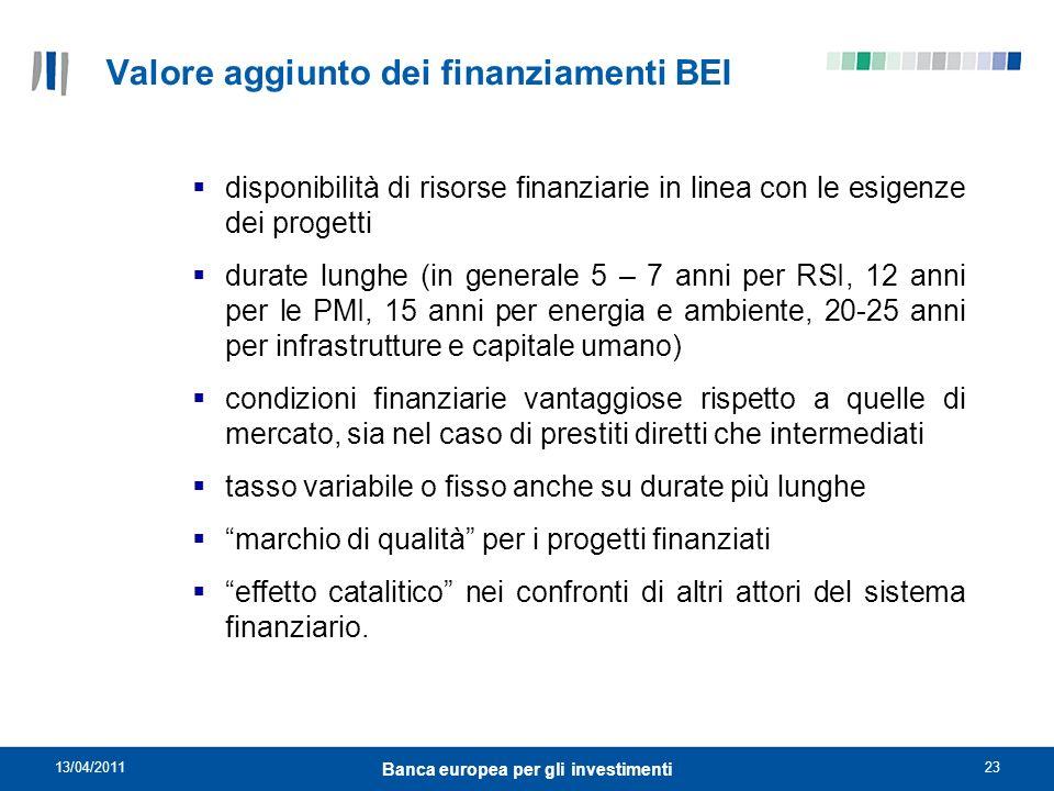 Valore aggiunto dei finanziamenti BEI