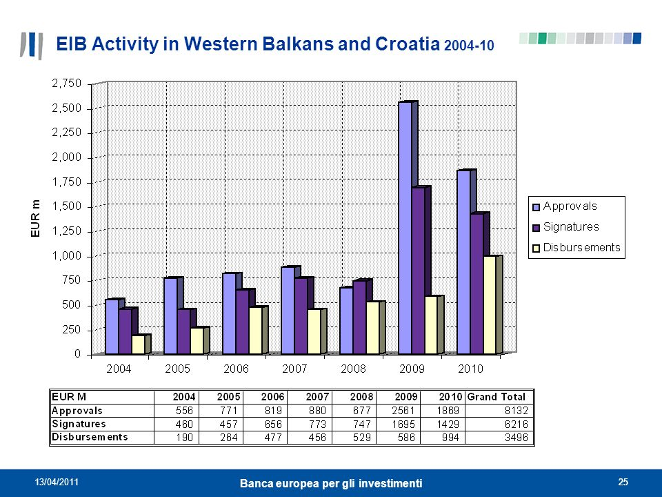 EIB Activity in Western Balkans and Croatia 2004-10