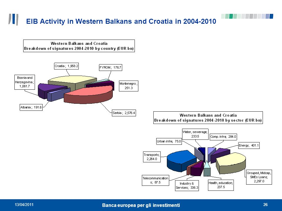 EIB Activity in Western Balkans and Croatia in 2004-2010