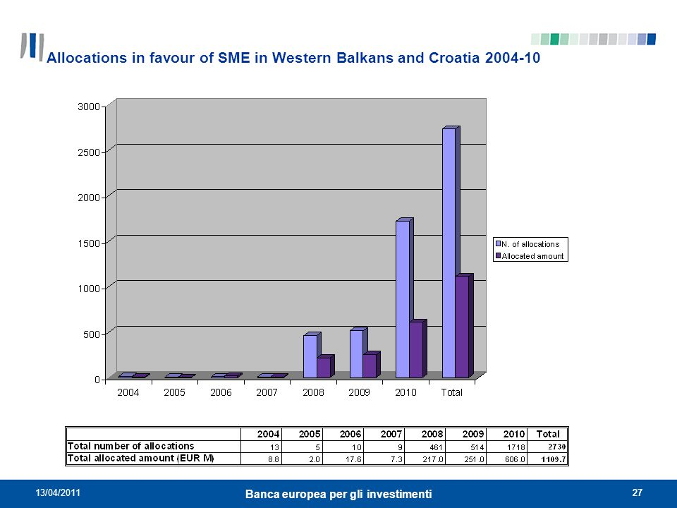 Allocations in favour of SME in Western Balkans and Croatia 2004-10