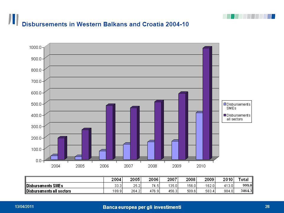 Disbursements in Western Balkans and Croatia