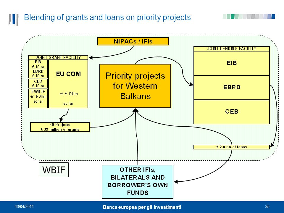 Blending of grants and loans on priority projects