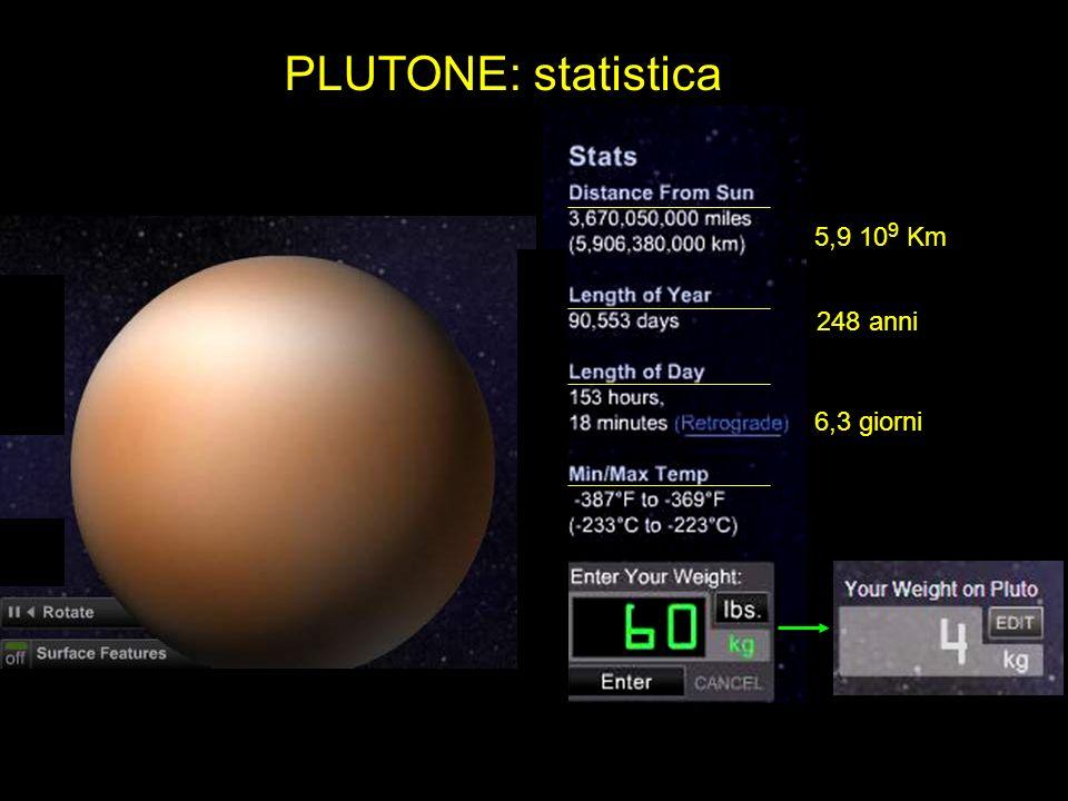 PLUTONE: statistica 5,9 109 Km 248 anni 6,3 giorni