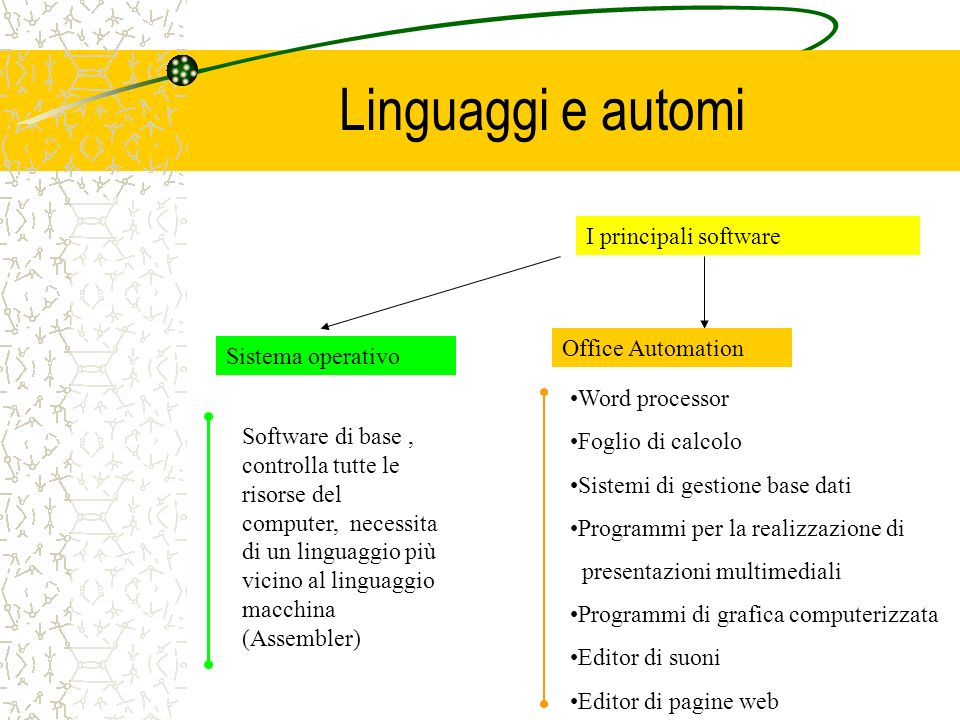 Linguaggi e automi I principali software Office Automation