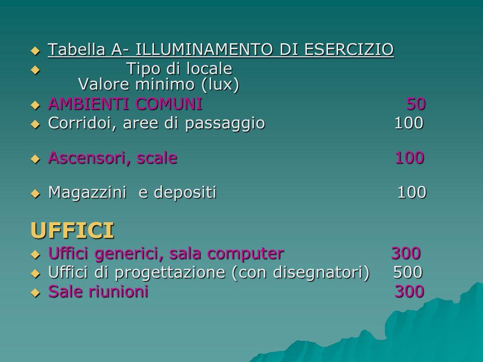 UFFICI Tabella A- ILLUMINAMENTO DI ESERCIZIO