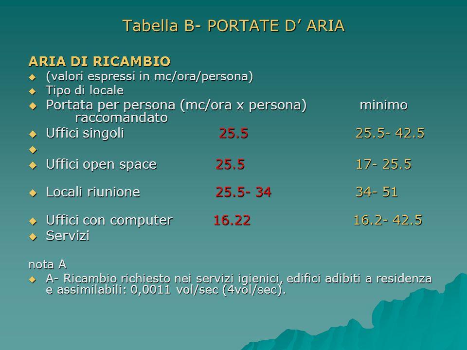 Tabella B- PORTATE D' ARIA