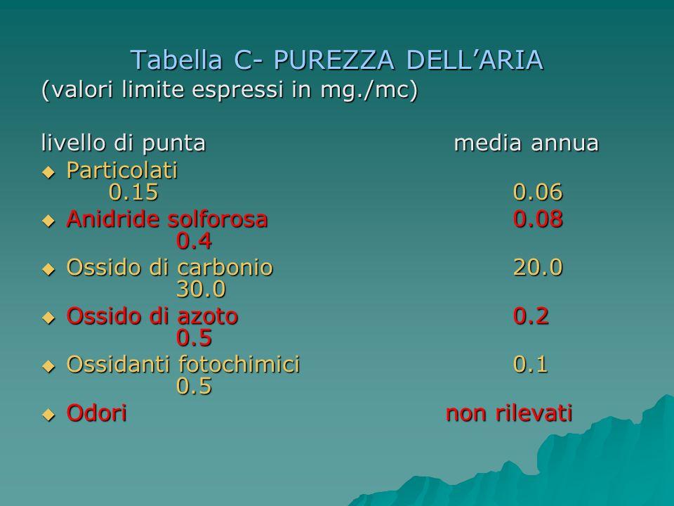 Tabella C- PUREZZA DELL'ARIA