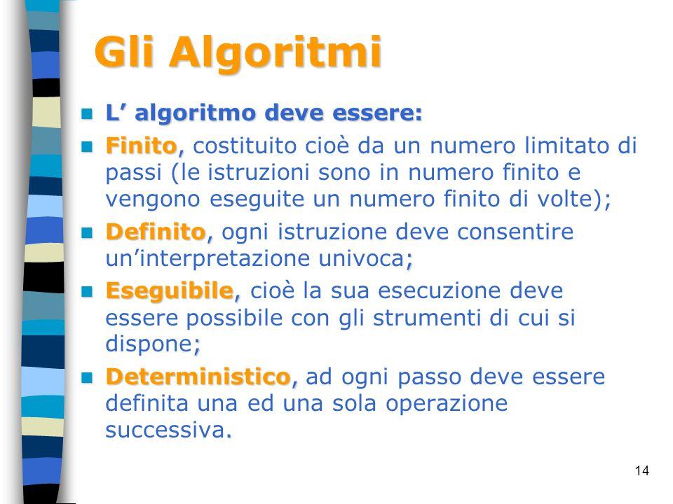 Gli Algoritmi L' algoritmo deve essere: