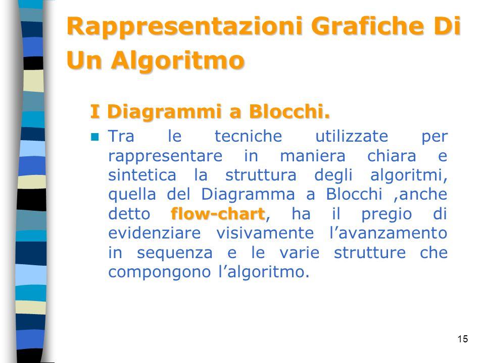 Rappresentazioni Grafiche Di Un Algoritmo