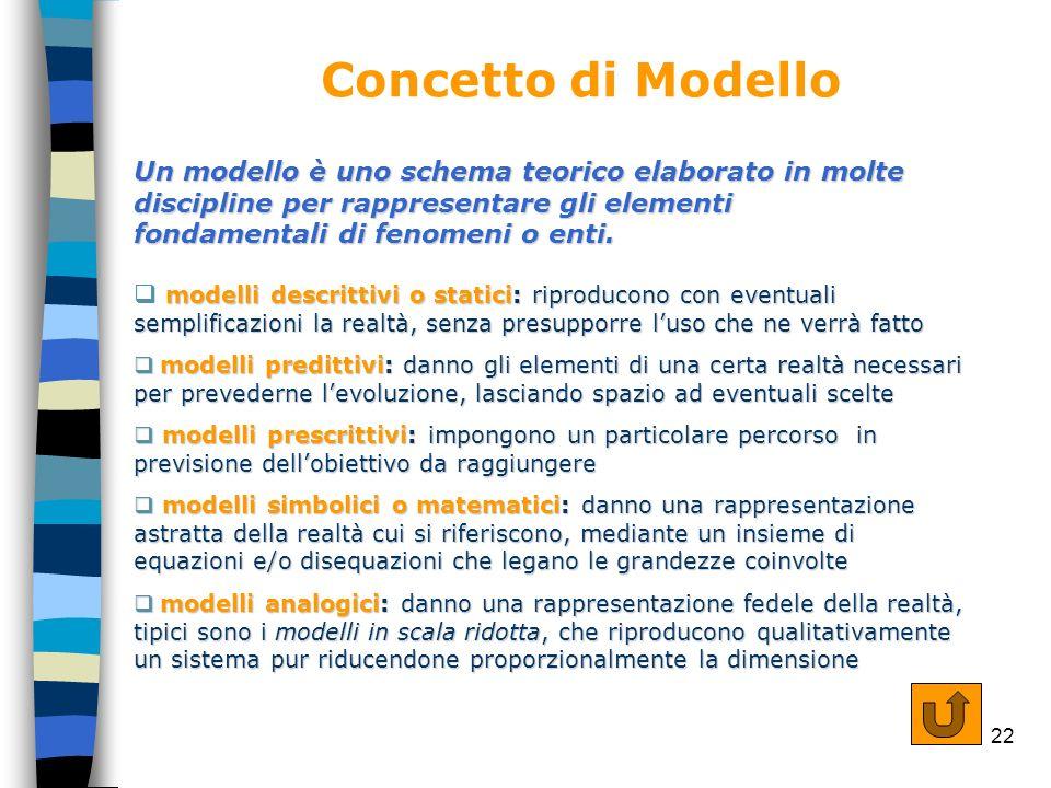 Concetto di Modello Un modello è uno schema teorico elaborato in molte discipline per rappresentare gli elementi fondamentali di fenomeni o enti.