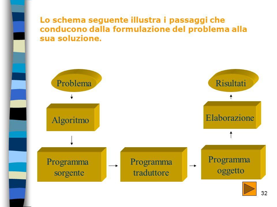 Problema Risultati Elaborazione Algoritmo Programma oggetto Programma