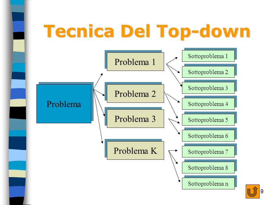 Tecnica Del Top-down Problema 1 Problema 2 Problema Problema 3