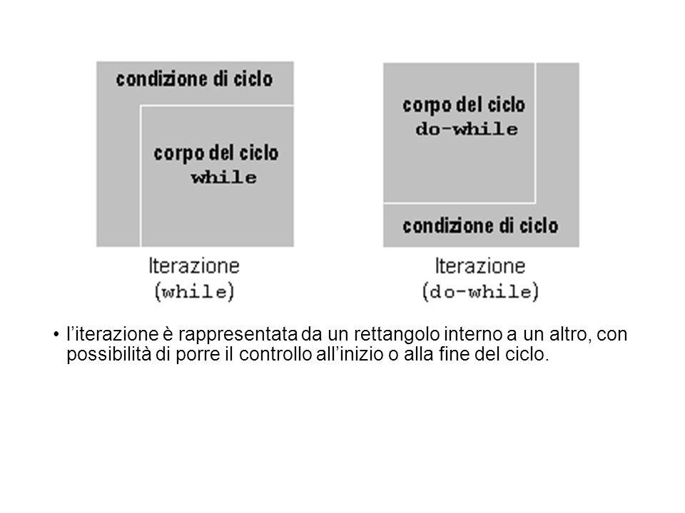 l'iterazione è rappresentata da un rettangolo interno a un altro, con possibilità di porre il controllo all'inizio o alla fine del ciclo.