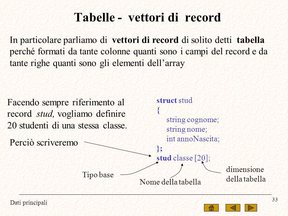 Tabelle - vettori di record