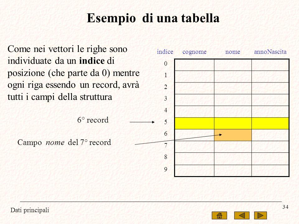 Esempio di una tabella