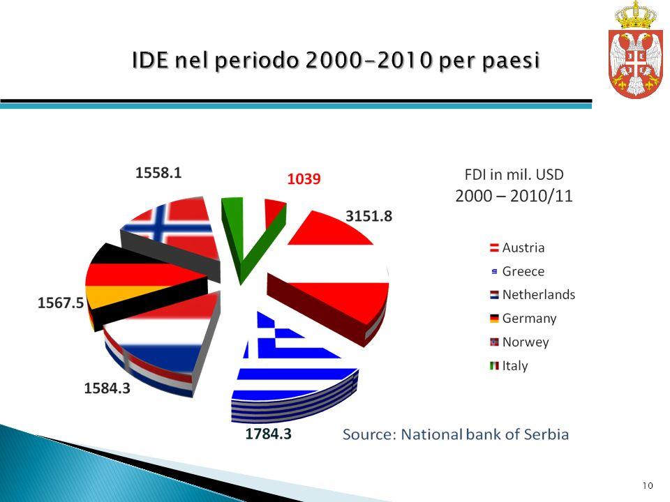 IDE nel periodo 2000-2010 per paesi