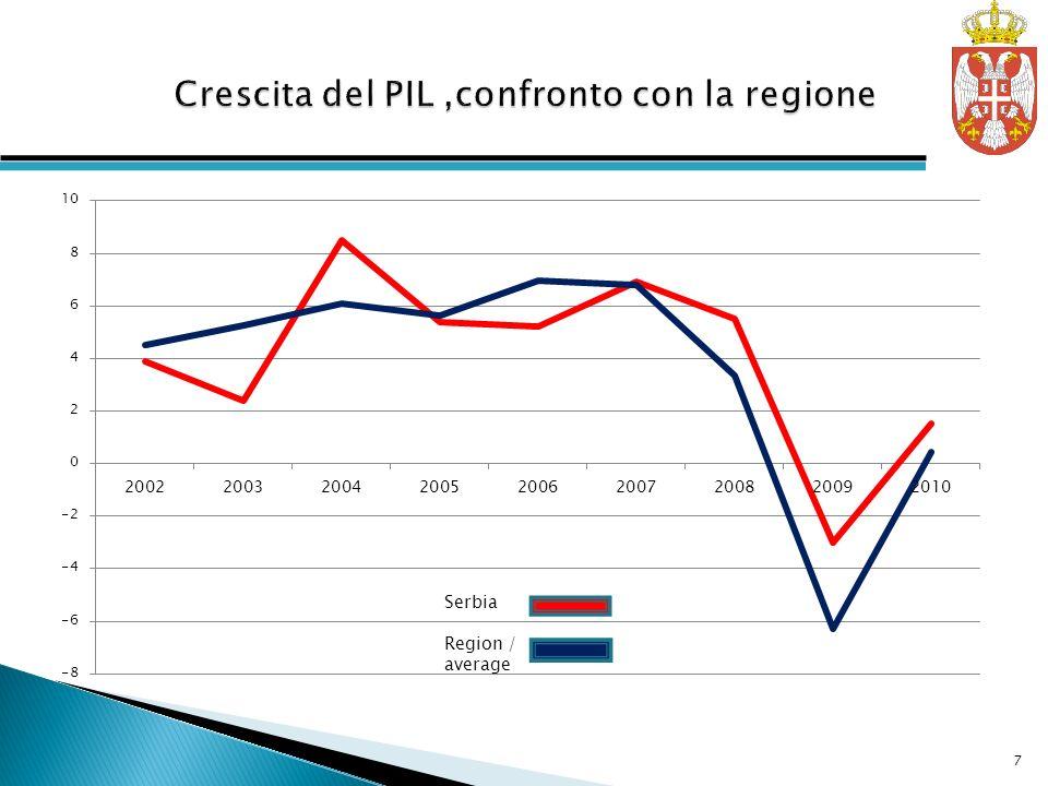 Crescita del PIL ,confronto con la regione