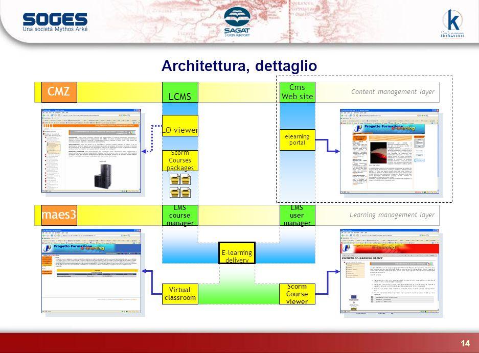Architettura, dettaglio