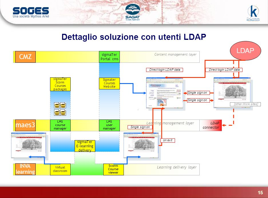 Dettaglio soluzione con utenti LDAP