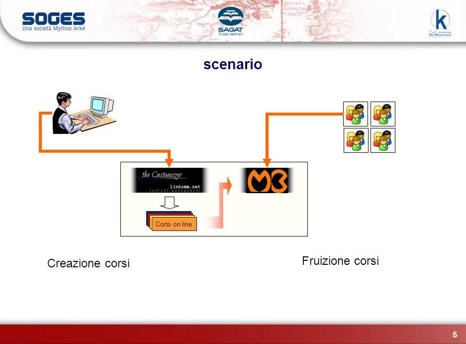 scenario Corsi on line Creazione corsi Fruizione corsi