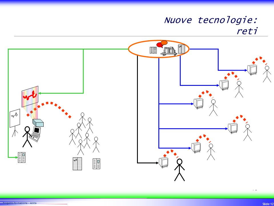 Nuove tecnologie: reti