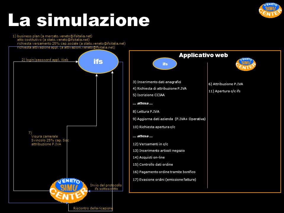 La simulazione ifs Applicativo web ifs