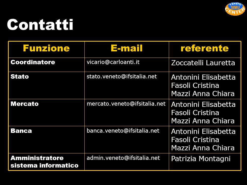 Contatti referente E-mail Funzione Zoccatelli Lauretta