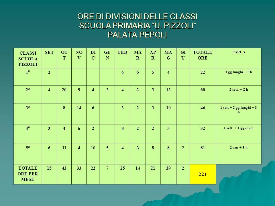 ORE DI DIVISIONI DELLE CLASSI SCUOLA PRIMARIA U
