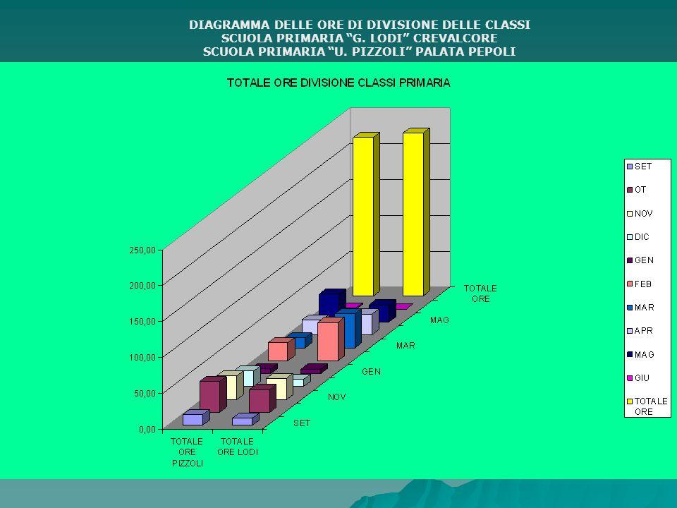 DIAGRAMMA DELLE ORE DI DIVISIONE DELLE CLASSI