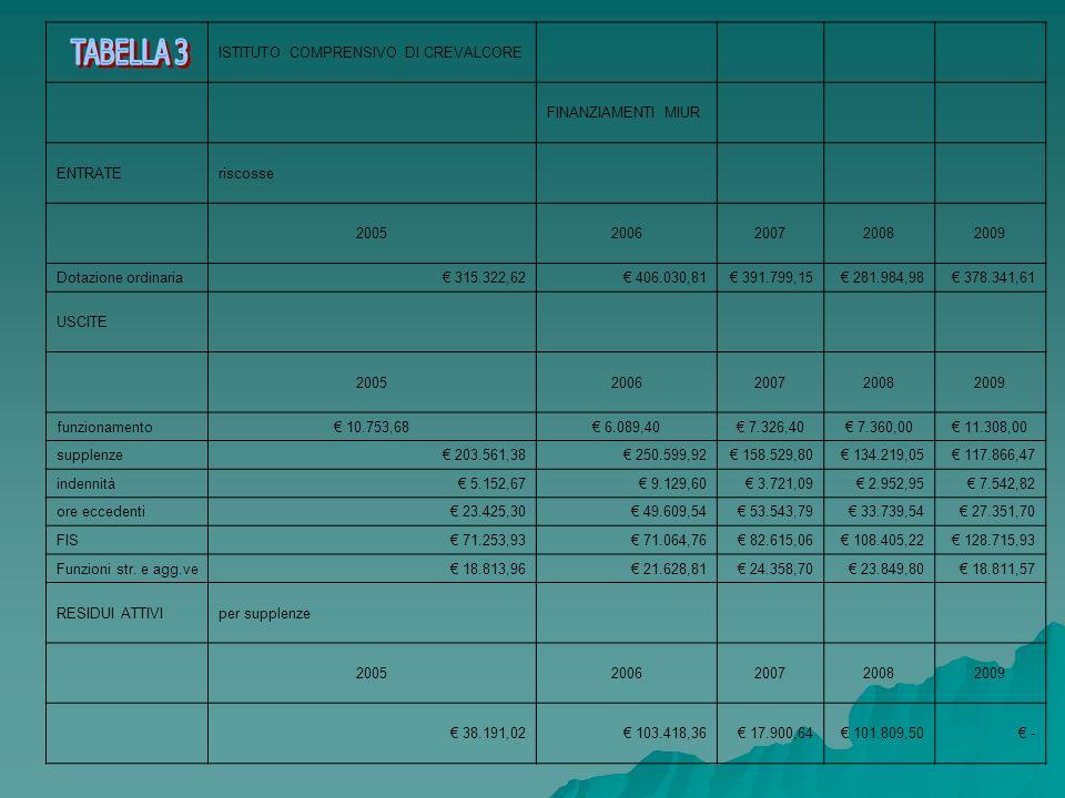 TABELLA 3 ISTITUTO COMPRENSIVO DI CREVALCORE FINANZIAMENTI MIUR