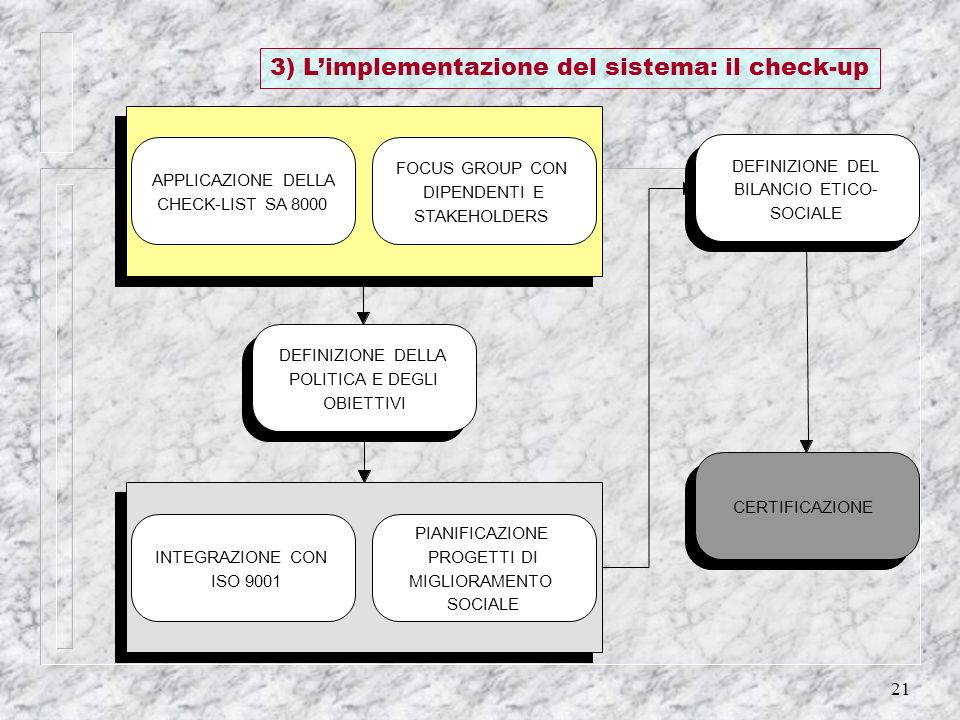 3) L'implementazione del sistema: il check-up