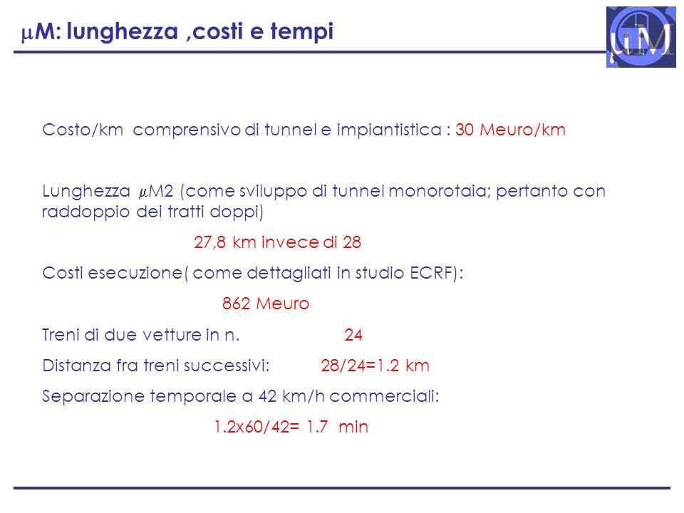 mM: lunghezza ,costi e tempi