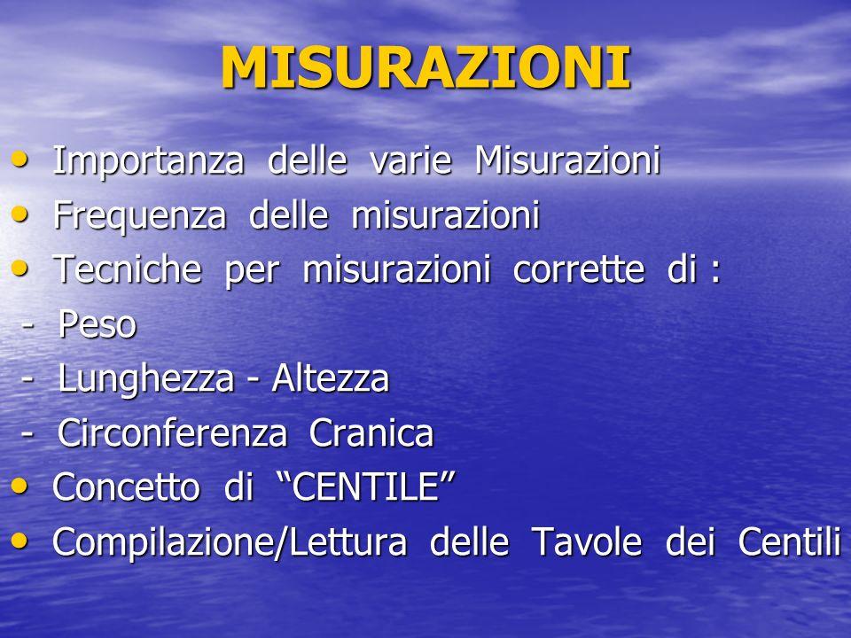 MISURAZIONI Importanza delle varie Misurazioni