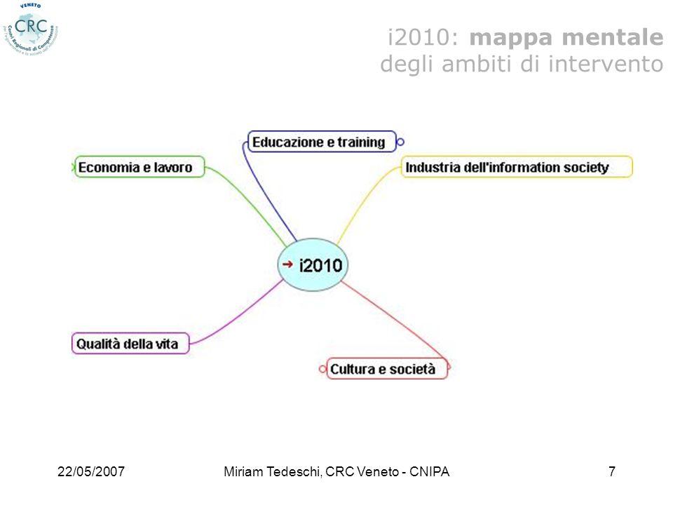 i2010: mappa mentale degli ambiti di intervento