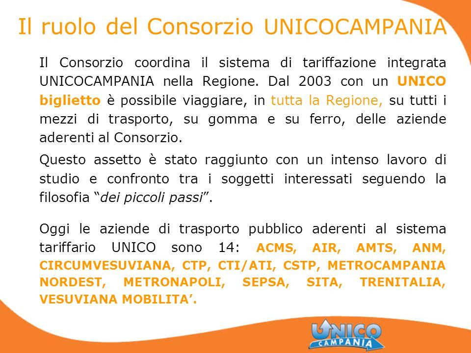 Il ruolo del Consorzio UNICOCAMPANIA