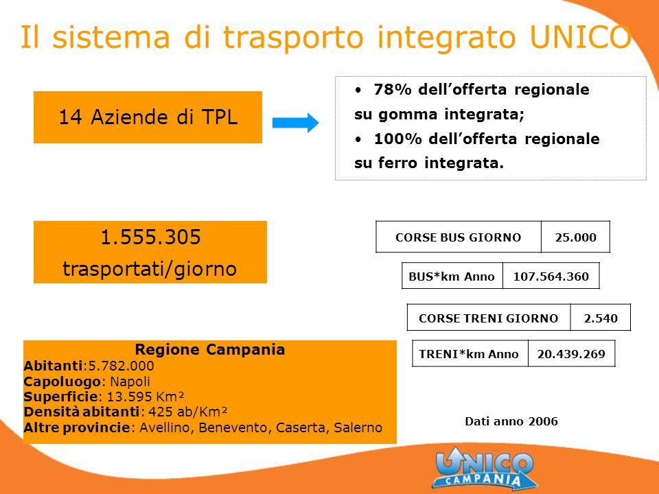 Il sistema di trasporto integrato UNICO