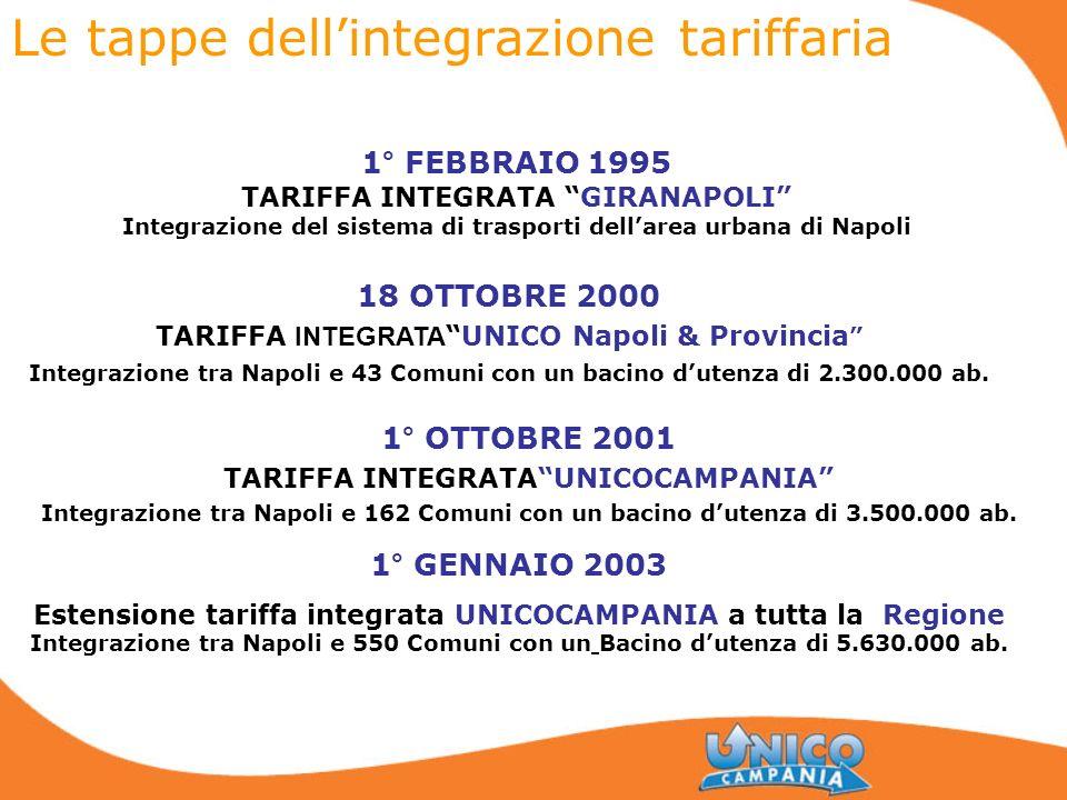 Le tappe dell'integrazione tariffaria