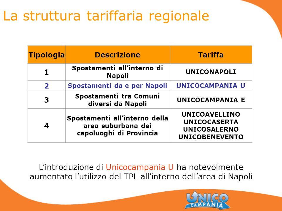 La struttura tariffaria regionale