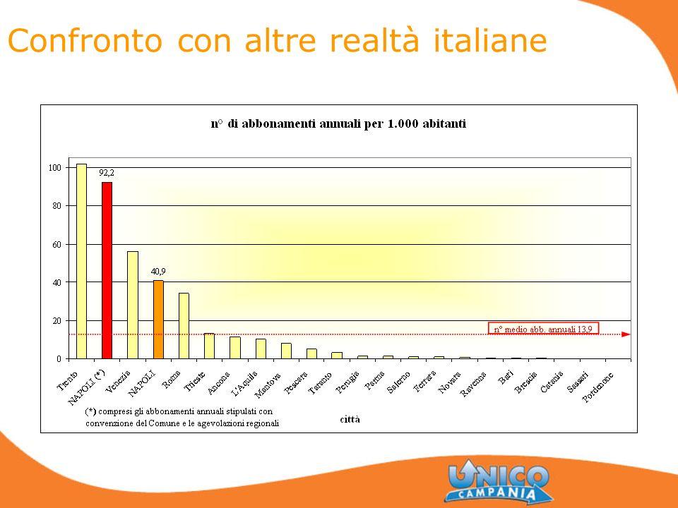 Confronto con altre realtà italiane