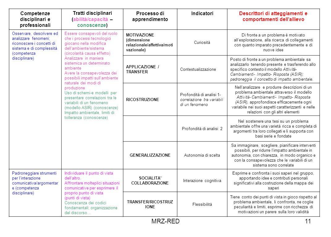 MRZ-RED Competenze disciplinari e professionali Tratti disciplinari
