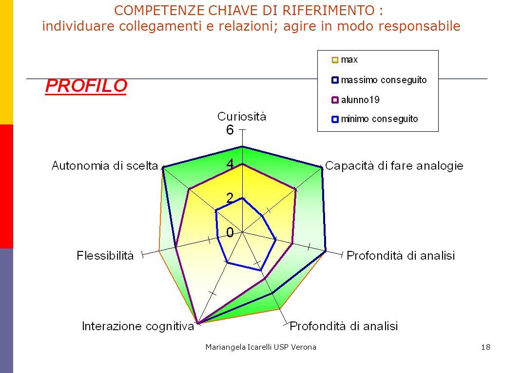 COMPETENZE CHIAVE DI RIFERIMENTO :
