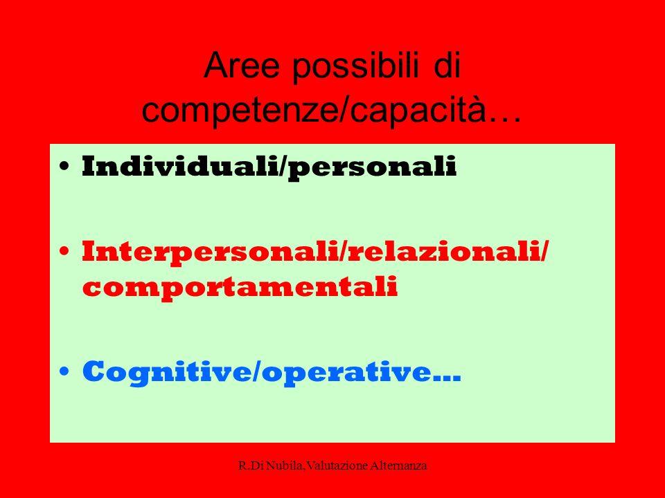 Aree possibili di competenze/capacità…