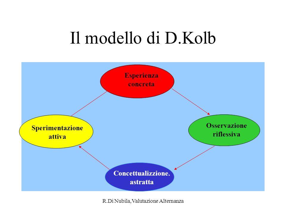 Il modello di D.Kolb Esperienza concreta Osservazione riflessiva