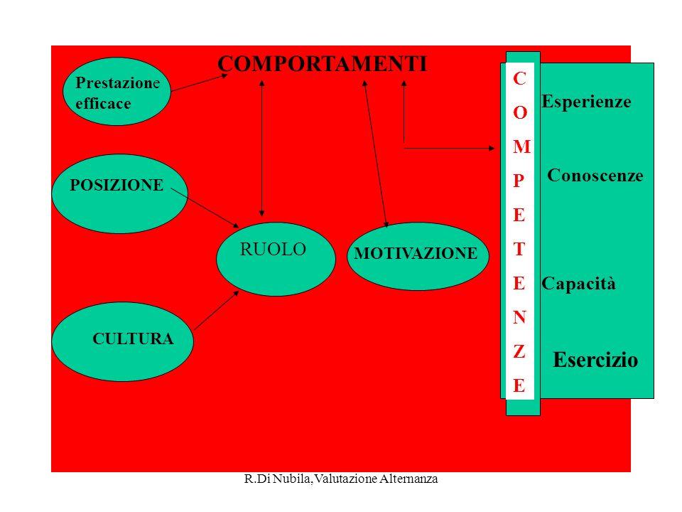 R.Di Nubila,Valutazione Alternanza