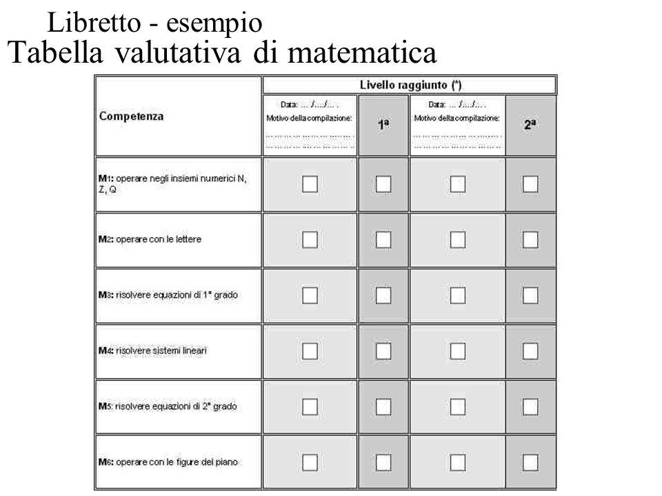 Tabella valutativa di matematica