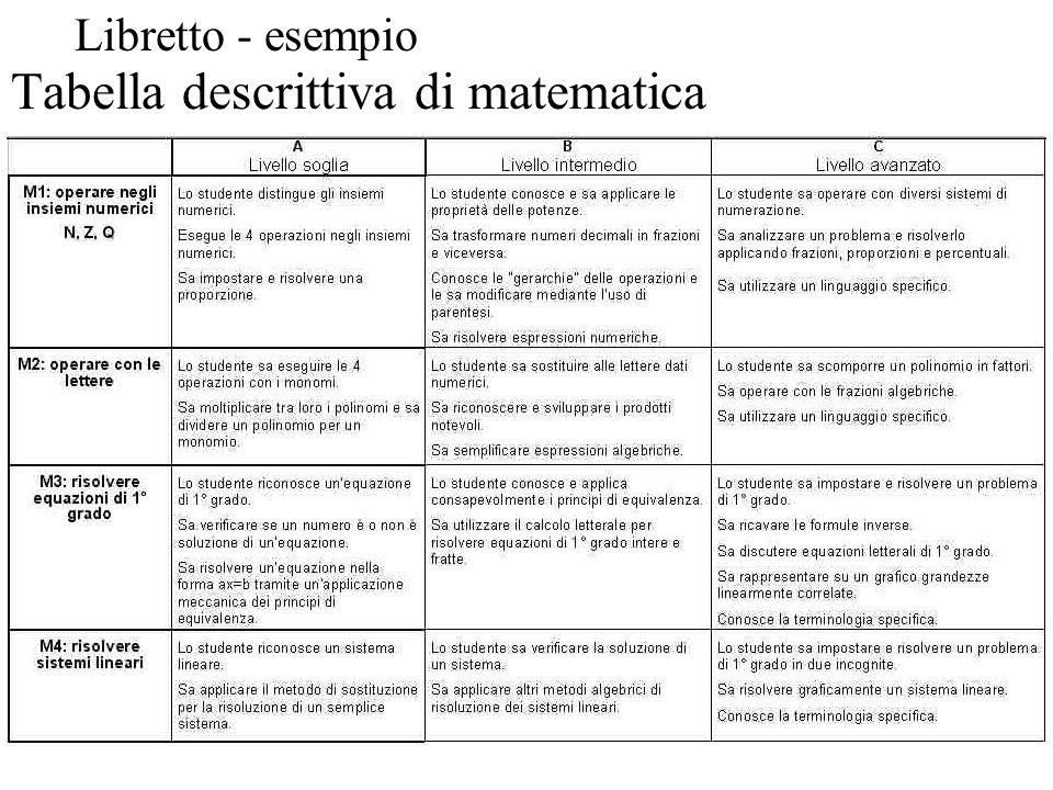 Tabella descrittiva di matematica